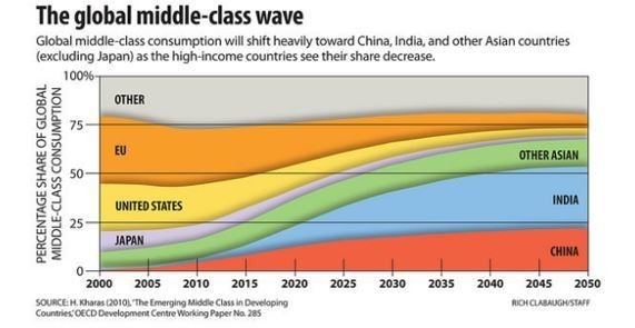 Growing middle class wave