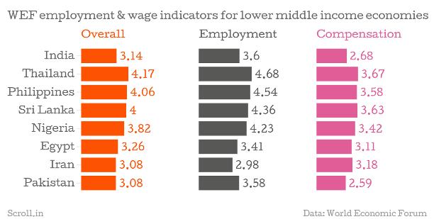 Worker employment compensation score
