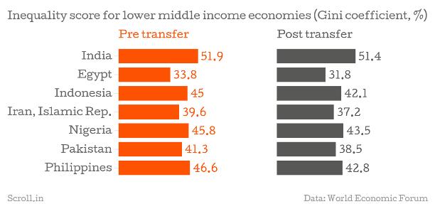income inequality