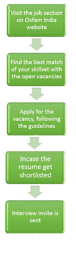 How to apply- vacancies in oxfam india