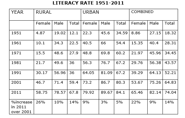 essay on three effective measures to eradicate illiteracy in india