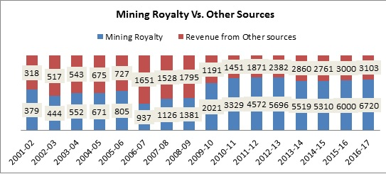 Mining Revenue for the Tribals